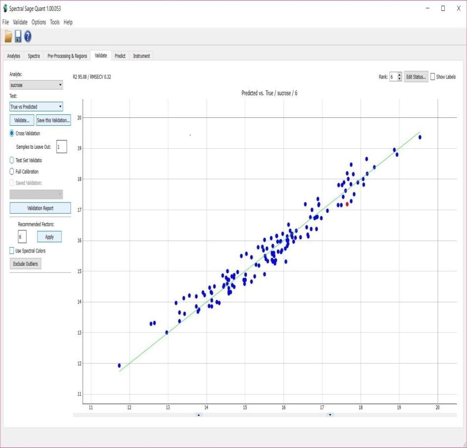 Sugarcane juice sucrose cross-validation result (R2=95.08,