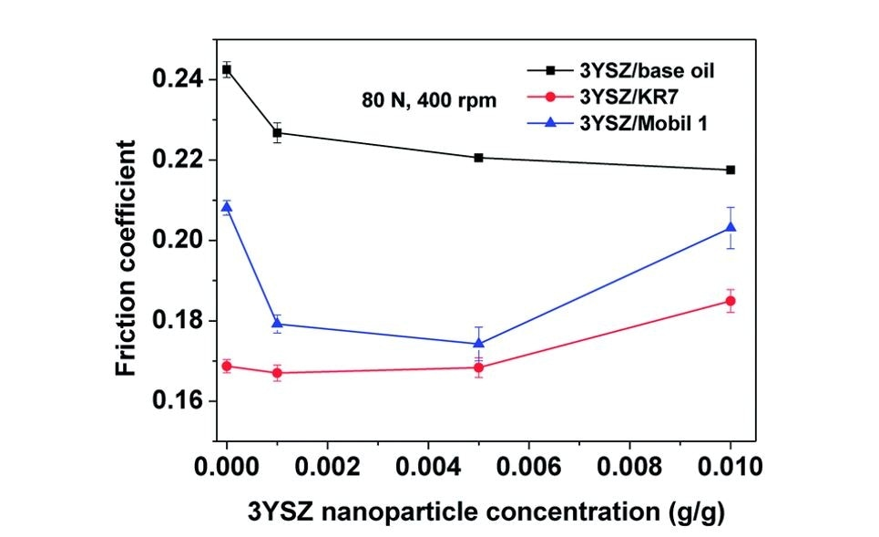 Comparison of the friction coefficients for different Y2O3-stabilized ZrO2 (3YSZ) nanoparticle concentrations in base mineral oil, KR7, and Mobil 1. The tests were performed using a Bruker UMT-2 equipped with a four-ball setup under a load of 80 N and a rotational speed of 400 rpm for 1 h.6