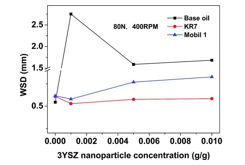 Average wear scar diameters (WSD) as a function of 3YSZ nanoparticle concentration in base mineral oil, KR7, and Mobil 1. The tests were performed sing a Bruker UMT-2 equipped with a four-ball setup under a load of 80 N and a rotational speed of 400 rpm for 1 h, followed by characterization with a microscope.6