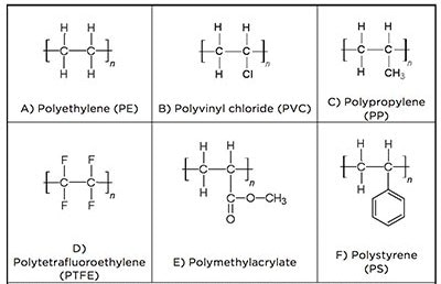 Representative thermoplastic polymer monomers. Of these, polystyrene is the most frequently incorporated into an LCP.