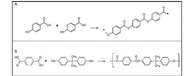 Example polyarylate polymer condensation reactions. (A) Polymerization of p-HBA monomers yield poly(p-hydroxybenzoic acid) polymer, and (B) Teraphthalic acid (TA) and bisphenol A monomers yield polybisphenol-A-teraphthalate polymer (monomeric unit shown).