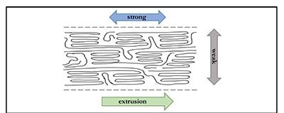 Representation of LCP alignment during extrusion and the effect on fiber strength. Adapted from: Holliday L: The Stiffness of Polymers in Relation to Their Structure. In: Structure and Properties of Oriented Polymers. Edited by Ward IM. Dordrecht: Springer Netherlands:1975:242-263).