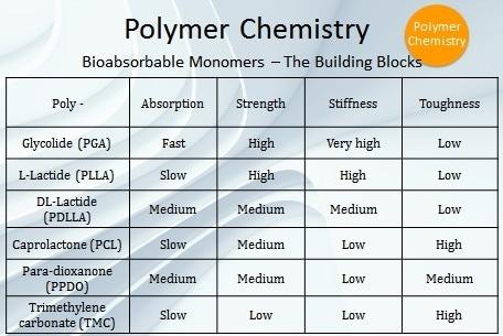 Building blocks of bioabsorbable monomers.