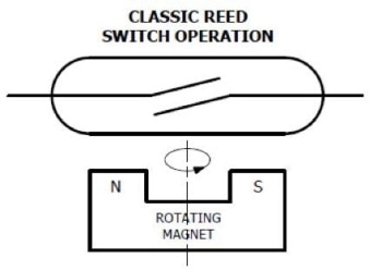 Classic reed switch operation