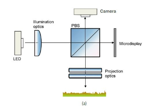 Optical diagram of S mart sensor; (b) Pixel axial responser