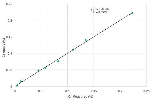 Measured Cr versus Cr assay for FAC application.