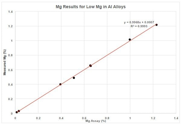 Mg Results for Low Mg in Al Alloys