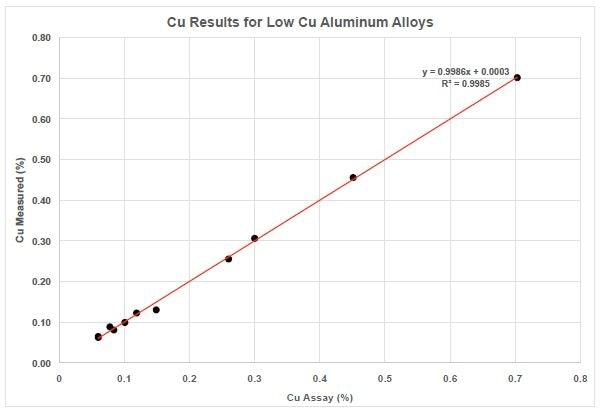 Cu Results for Low Cu Aluminum Alloys