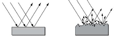 A smooth surface (left) will reflect all incident light at the same relative angle as it strikes the surface. A rough surface (right) will reflect some of the light this way, but also scatter a significant amount of light at other angles.