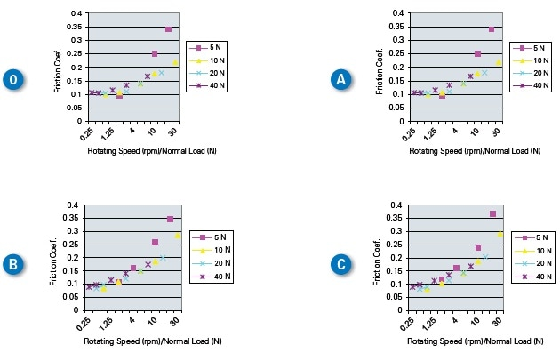 Graphs of friction coefficient vs. load-to-speed ratio.