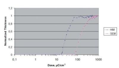 Response of HSQ under He+ and electron exposure.