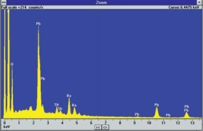 Spectrum from detected particle showing presence of Pb, Ba and Sb