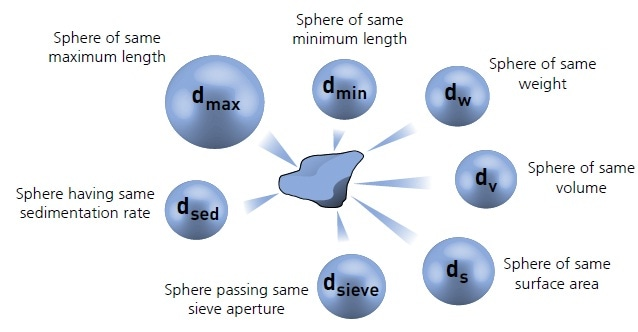 Illustration of the concept of equivalent spheres.