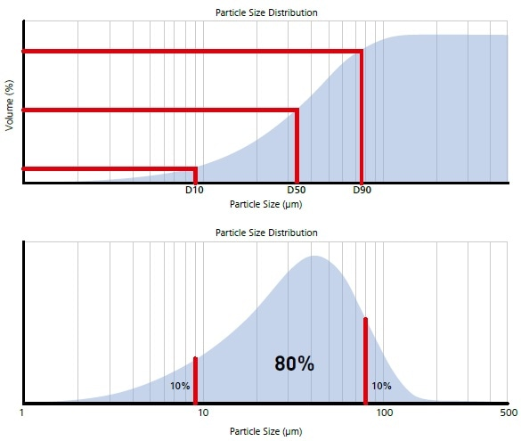 Illustration of volume percentiles in terms of cumulative and frequency plots.
