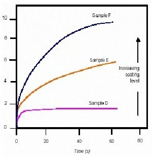Plot of strain vs. time for samples D to F.