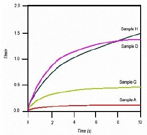 Plot of strain vs. time for samples A, D, G, and H. Note, samples G and H are matches for samples A and D, respectively.