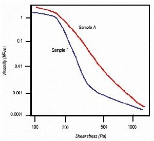 Plot of viscosity vs. shear stress for samples A and F.
