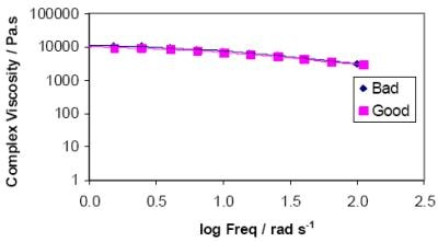 Complex Viscosity as a function of frequency for good and bad PP Fibre samples. Note that no discernable difference is evident.
