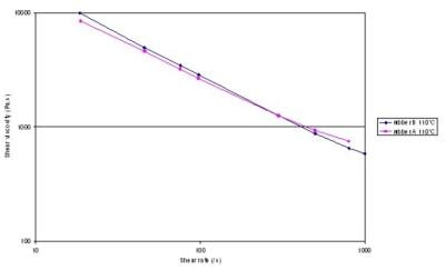 Shear viscosity versus shear rate. The data for the two rubbers is indistinguishable.