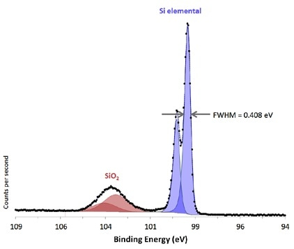 Si 2p region from native oxide on Si substrate acquired from large area with high energy resolution.