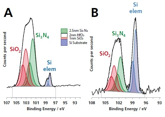 Si 2p spectra acquired from a thin-film multilayer sample (courtesy of IMEC) shown in the schematic figure using (A) monochromated Al Kα radiation and (B) monochromated Ag Lα. The greater information depth of the Ag Lα excited Si 2p spectrum is demonstrated by the larger Si elemental substrate component.