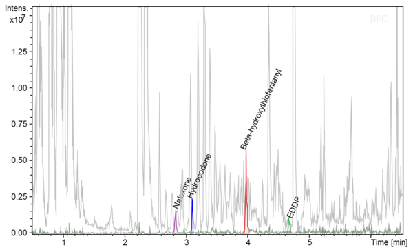 Example of selected drug detection in whole blood at a concentration of 0.5 ng/mL. Image Credit: Bruker Daltonics.