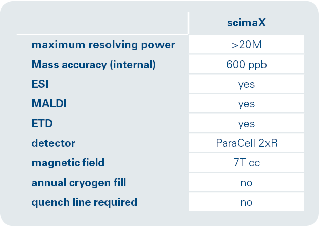 scimaX key features
