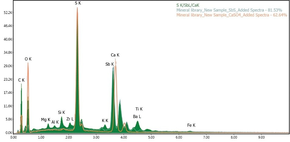 Spectrum extracted from map visibly and numerically identifies this phase as SbS with a much higher fit % compared to CaSO4, even though they contain common elements.
