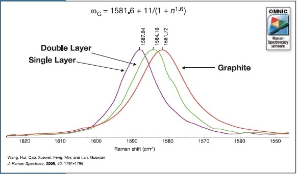 The G band position as a function of layer thickness. As the number of layers increase the band shifts to lower wavenumber, collected with 532 nm excitation.