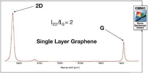 Single layer graphene can be identified by the intensity ratio of the 2D to G band.
