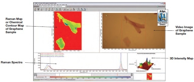 Raman spectra of graphene at specific locations exhibiting differences in layer thickness