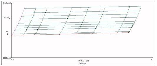 Static Light Scattering: Zimm Plot for Mw