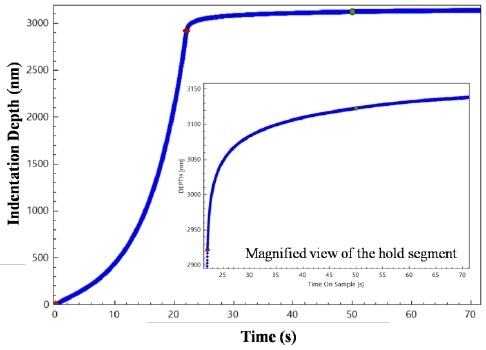 Indent depth time history resulting from the loading. Depth changes with time during the load hold segment are directly related to creep deformation.