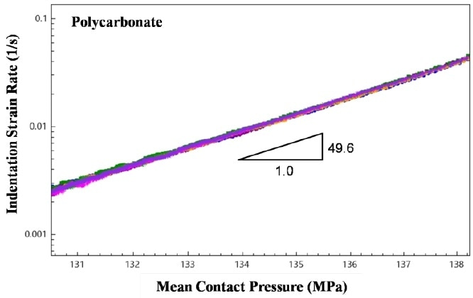 Indentation strain rate plotted as a function of mean contact pressure (log-log scale) for all 9 tests. The slope of the data determines the creep behavior of the material.