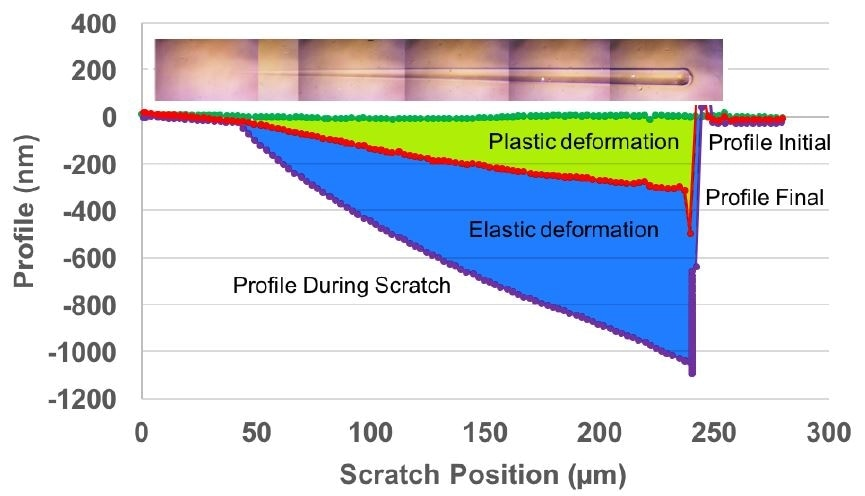 Scratch curves for polycarbonate. The green trace is the original morphology scan, the red trace is the residual deformation, and the purple trace is the scratch cycle. The insert is the micrograph of the full scratch length. All profiling was done at 5 μN.