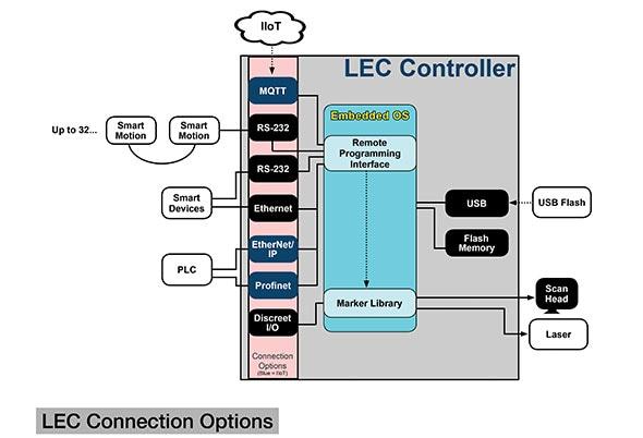 LEC-2