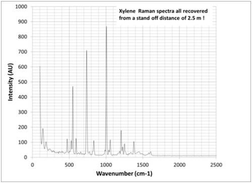 Xylene spectra: Black line represents 20mm of xylene.