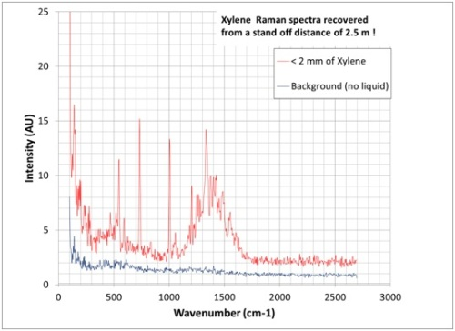 Xylene Raman spectra, red line represents <2mm of xylene; blue line represents no liquid present.