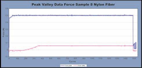 Peak valley data force sample 8 nylon fiber