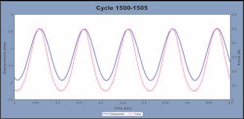 Cycle 1500-1505