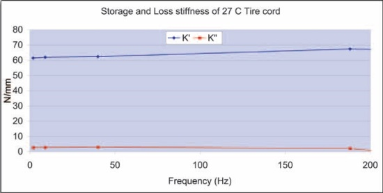 Storage and loss stiffness of tire cord
