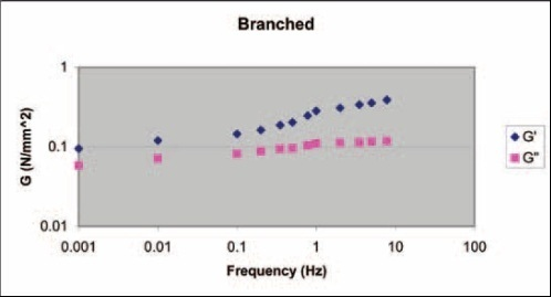 There is no crossover in the data from the highly branched material