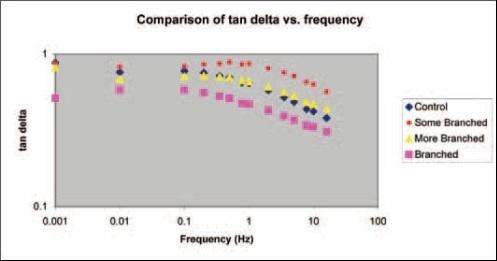 Comparison of tan delta vs. frequency