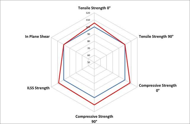 The enhanced performance of PrimeTex® compared to a standard carbon fibre fabric