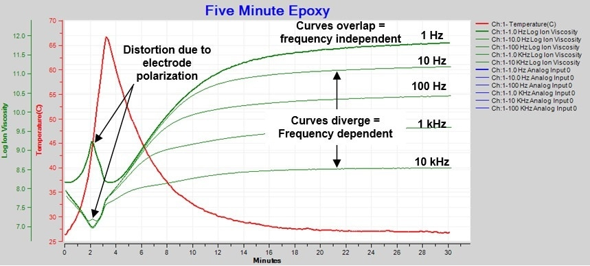 Ion viscosity/resistivity during cure of 5-minute epoxy.