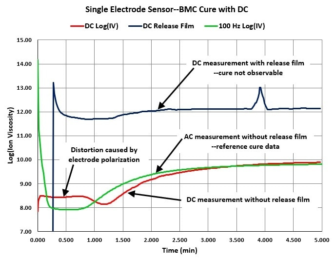 Comparison of AC and DC measurements of ion viscosity.