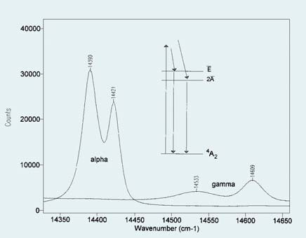 Comparison of fluorescence spectra of alpha and gamma phases of alumina.