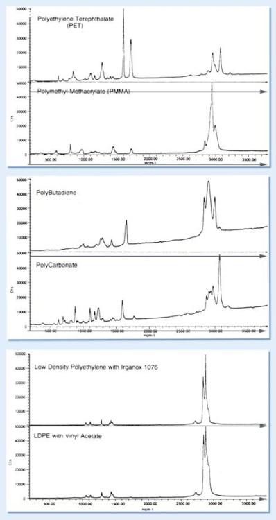 Fingerprint spectra.