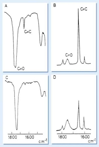 Spectra of CR-39 monomer: A - infrared and B -Raman. and of partly polymerized monomer (ca. 80% consumption of