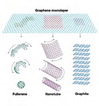 Graphene is the basic structural element of carbon allotropes such as fullerenes, nanotubes or graphite.